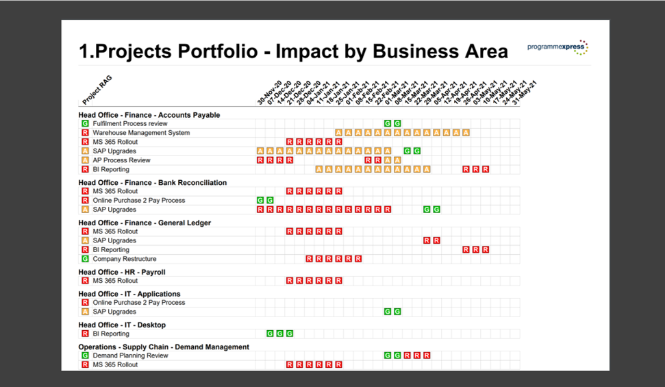 Projects Portfolio Impact by Business Area Report