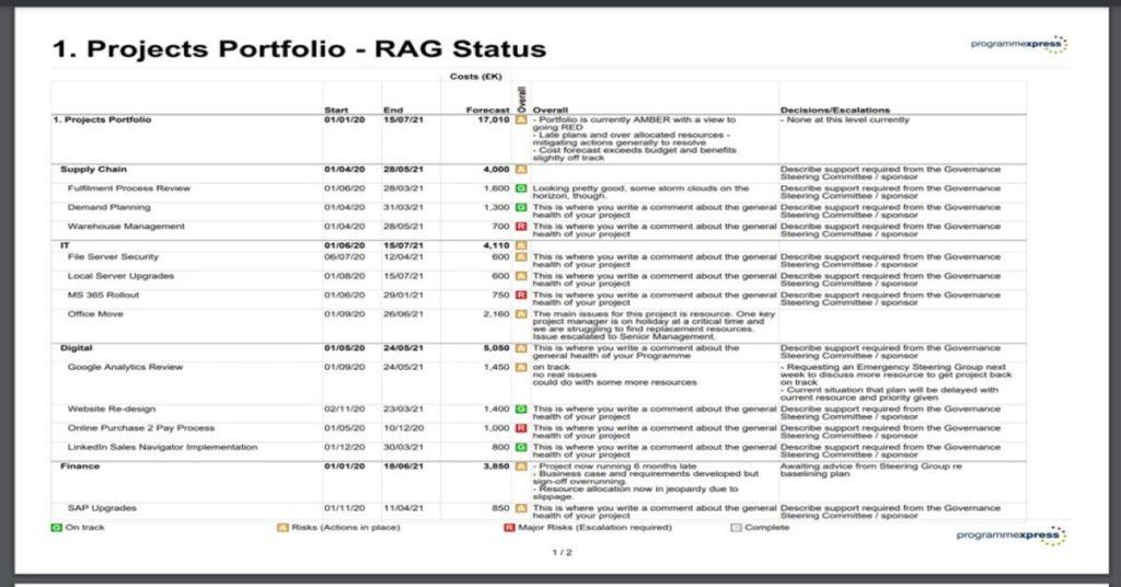 RAG Status Report